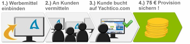 Partnerprogramm Yachtcharter YACHTICO.com